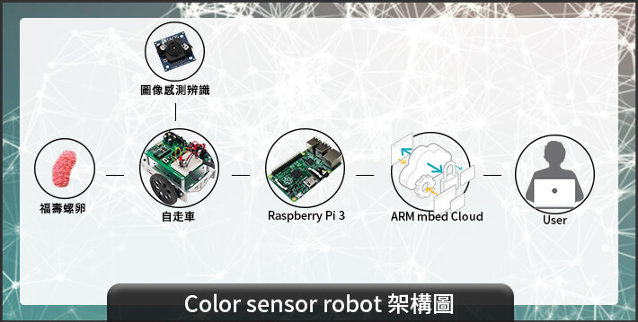 color sensor robot