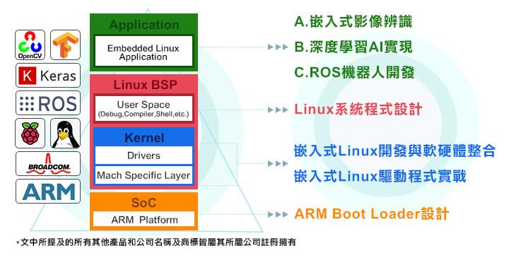 嵌入式系統embeddedlinux課程大綱